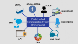 Omni Channel Communication System