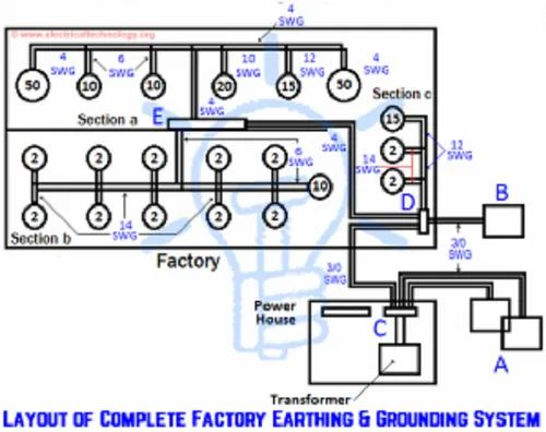 earthing system, overhead line, circuit breaker, single-phase electric power, straight-line diagram, block diagram, functional flow block diagram, circuit diagram, earth leakage circuit breaker, overhead power line, distribution board, power system harmonics, electricity distribution, on single line drawing electrical