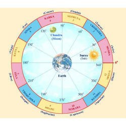 Astrology and Horoscope, Astrology Services - Dr  B  V  Raman