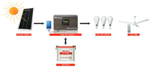 Led Solar Dc Home Light System Type Of Lighting Lication