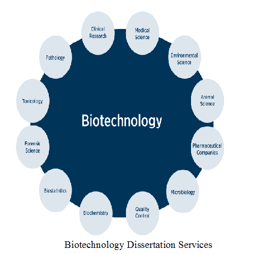 Biotechnology Dissertation Services