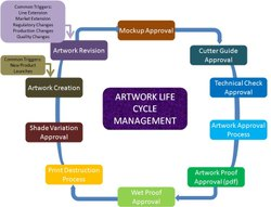 Artwork Life Cycle Management