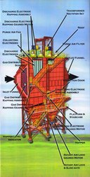 Electro Static Precipitator ESP