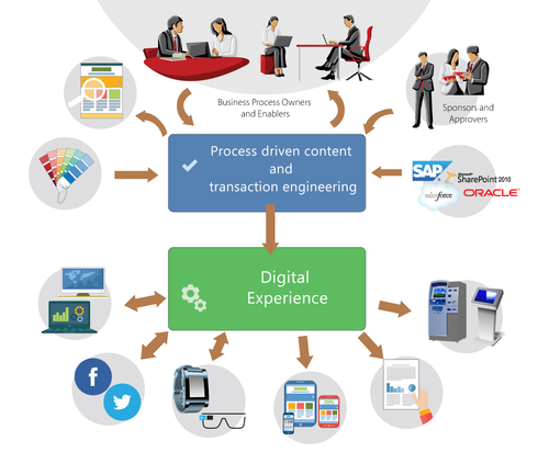 Enterprise Content Management Solutions and Risk And