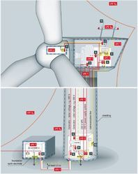 Wind Power Lightning Protection System