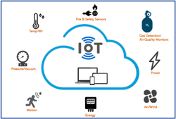 Depending On Complexity IoT Monitoring Project, Pan India