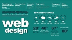 Interactive Website Designing
