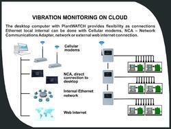 Wireless Vibration Monitoring on Cloud (PlantWATCH Software)