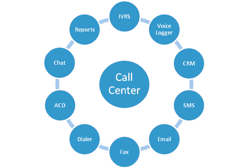 Call Center Software