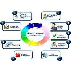 Digital Data Processing Services