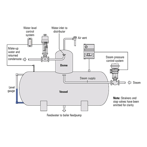 Process control system in Deaerator