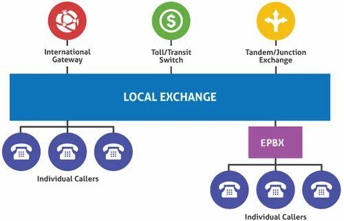 epbex & telephone network