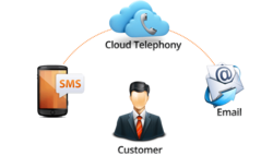 Customer Communications Services