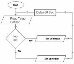 Microcontroller Programming Services