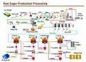 Sugar Manufacture Process