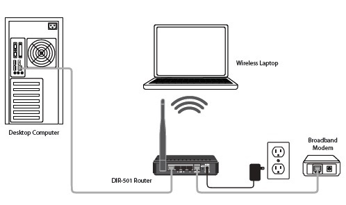 router installation services in gandhinagar