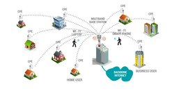 Wireless Internet Service Provider Office Internet Solution