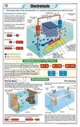 Electrolysis For Chemistry Chart