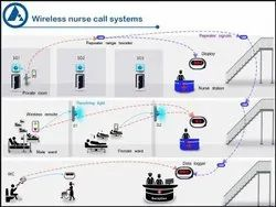 Wireless Nurse Call Systems for Hospitals