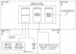 PLCC System Block Diagram for EHV Substation