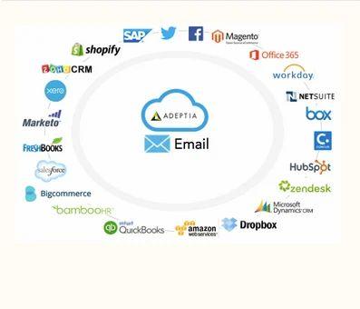 Email API Integration Service, एपीआई इंटीग्रेशन