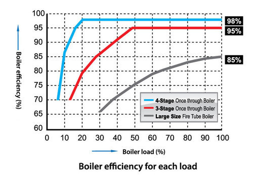 Fuel Saving in Boiler Services