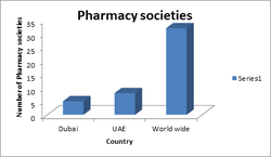 Pharma Franchise Company In Dubai