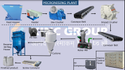 Micronising and Air Classification Plant