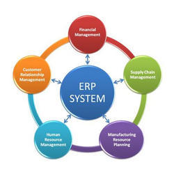 Marketing ERP