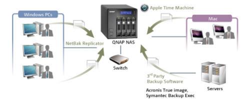 Data Backup Solutions, डाटा बैकअप सर्विस