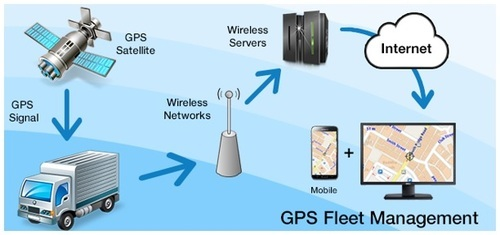 Fleet Management System At Rs 30000 Piece फ्लीट