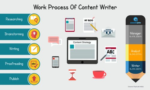 Research paper writers in delhi