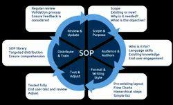 Ecommerce English SOP Development Services, Location: Nagpur