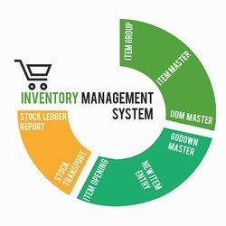 Inventory Management Solutions offline