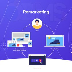 Remarketing Services