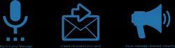 Voice SMS Services