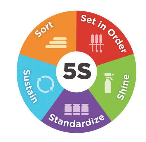 5s Implementation In Sector 52 Gurgaon Id 5673072248