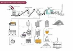 Vacuum And Pressure Boiling Plants