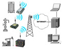 GPRS Cloud Based SCADA System