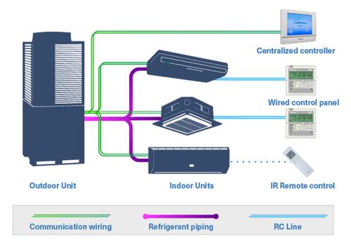 Vrv Vrf System Industrial Air Conditioner Amp Devices