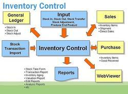 Best Inventory Management Software Providers in India