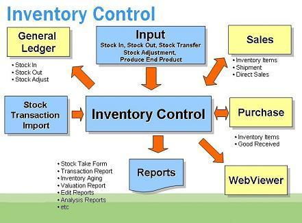 Inventory Management Software At Rs 15000 Nos Inventory