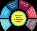 Facility Management AMC Service