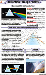 Refraction Through Prisms For Physics Chart