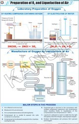 Prep. Of Oxygen & Liquefaction Of Air For Chemistry Chart