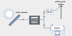 Grid - Tied Solar PV System