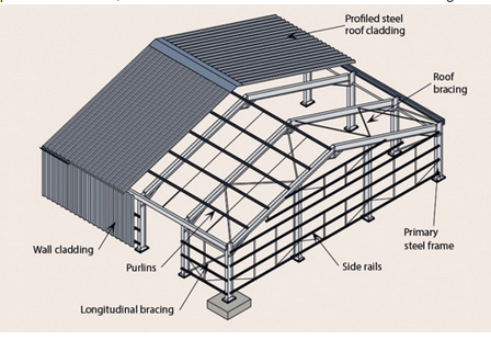 Long Span Roof Forms Roofs Amp Shades Real Estate