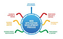 Varies Application Development Service