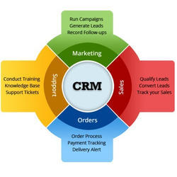 CRM Software, Kolkata