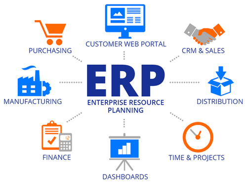 Enterprise Resource Planning (ERP) Software at Rs 150000/unit ...